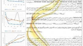 ارائه مقاله در یازدهمین همایش موتورهای درونسوز و نفت