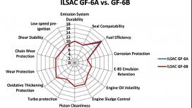 مقایسه استاندارد ILSAC GF-6A و ILSAC GF-6B